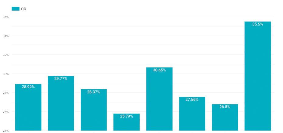 Партнеры Spark: Кейс Boxberry: email-маркетинг для сервиса доставки