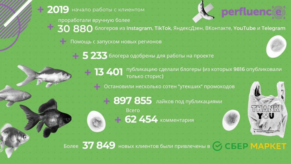 Редакция Spark.ru: Как микроблогеры привлекли 37 000 новых клиентов для «СберМаркета», несмотря на кризис