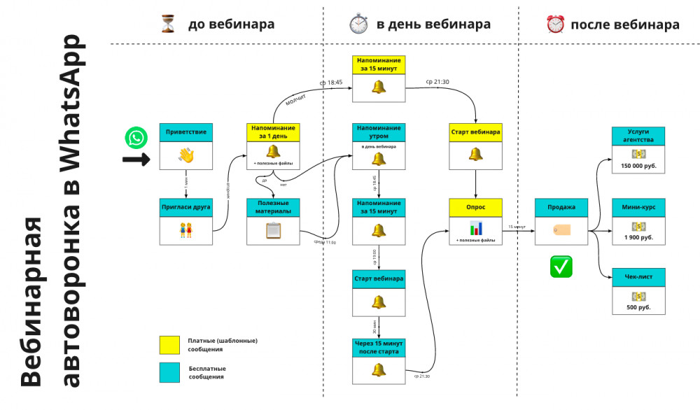 Монаков Андрей: Как доводить до вебинара в 3 раза больше лидов через WhatsApp, а платить в 7 раз меньше: кейс агентства недвижимости