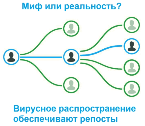 Привлечение бесплатного трафика из социальных сетей