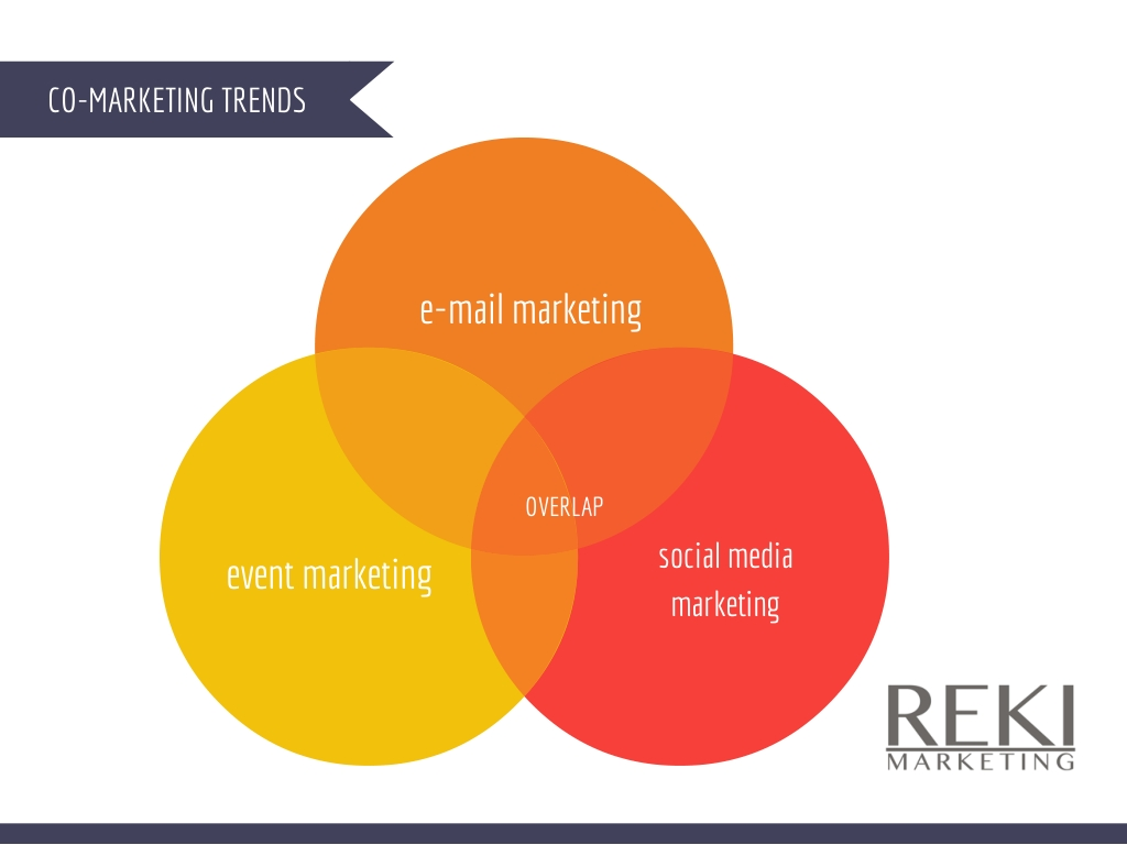 Co-marketing trends