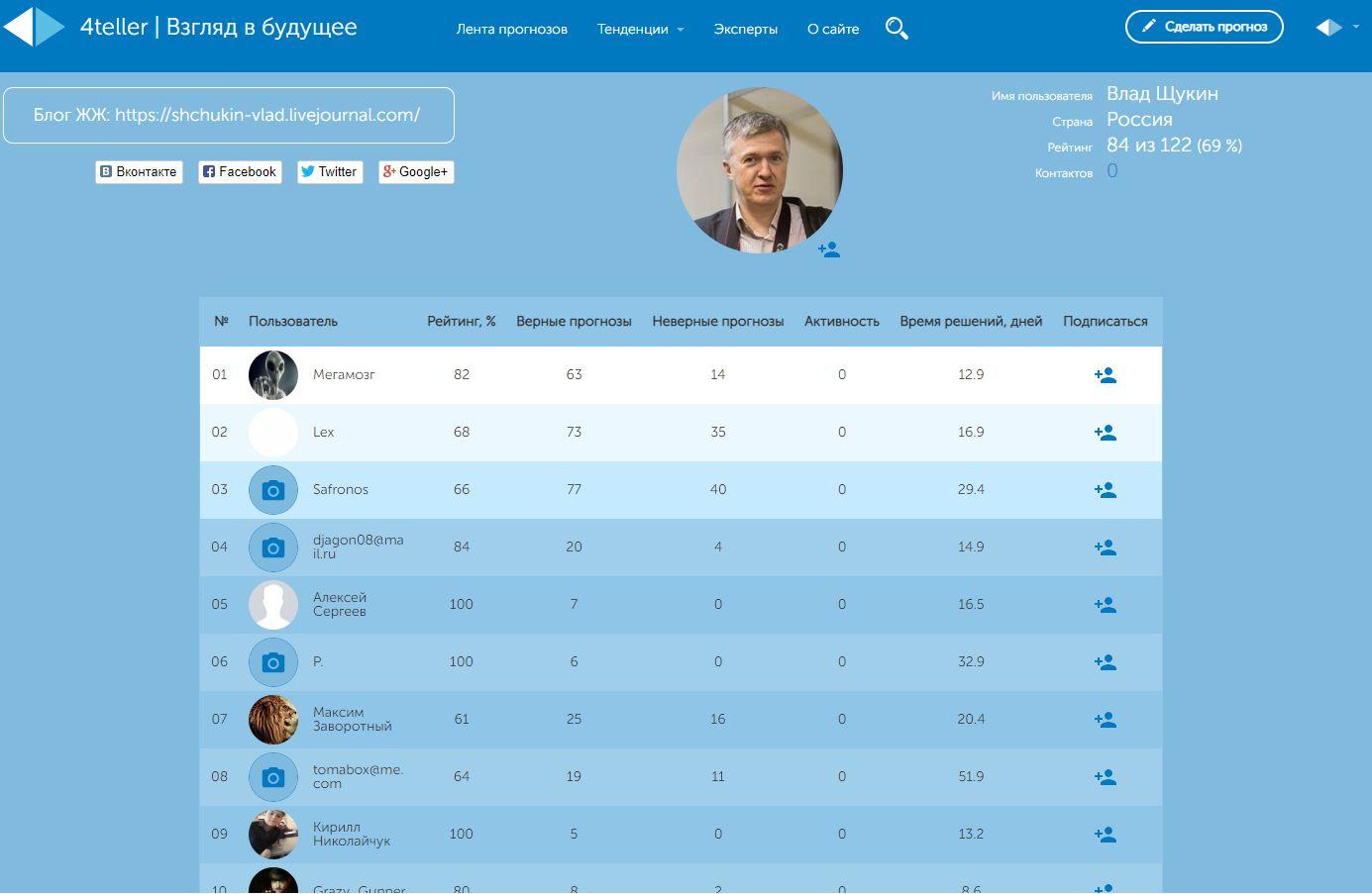 Автоматически формируемая конкурсная таблица по прогнозам блогера