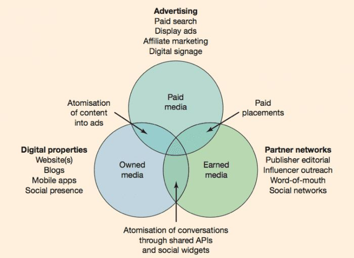 Types-of-paid-owned-and-earned-media-700
