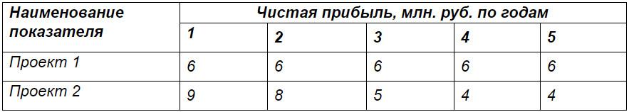 Как рассчитать рентабельность проекта: формула и примеры | Startpack
