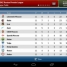 Football Manager Handheld 2014, RFPL addition